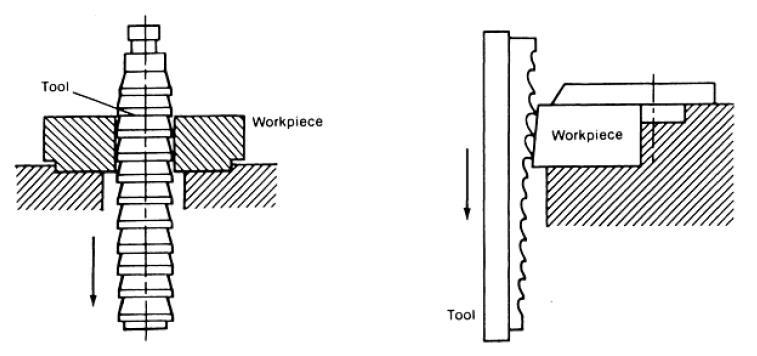 شکل 1: حرکت ابزار در فرایند خان کشی
