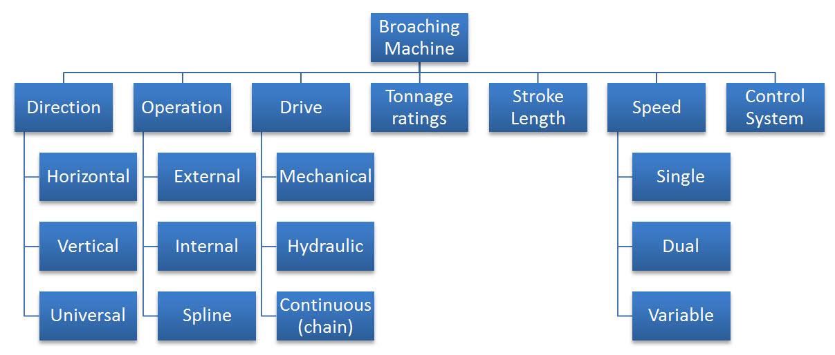 شکل6: طبقه بندی ماشین های خان کشی