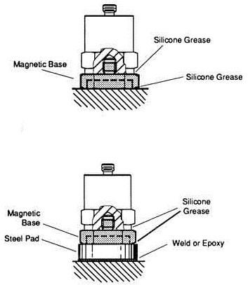 شکل 10: در تصویر بالایی مجموعه حسگر و آهنربای پیچ شده به آن به یک سطح فلزی مرتعش متصل شده و درتصویر پایین یک واسطه فلزی برای اتصال مجموعه حسگر و آهنربا مورد استفاده قرار گرفته است ]2[