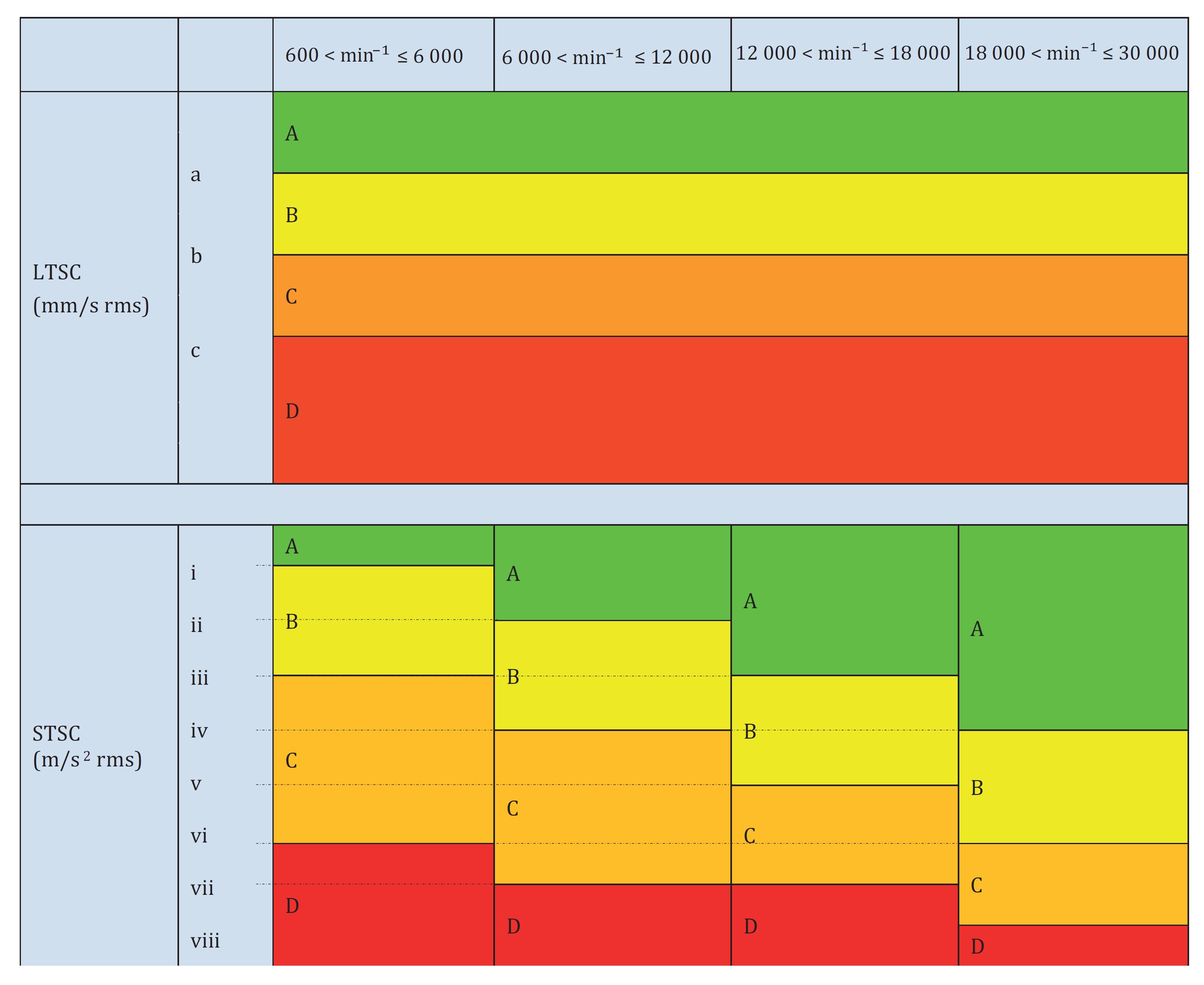 شکل 13: نمونهای از دستهبندی اسپیندلها بر اساس سرعت بیشینه کارکرد آنها
