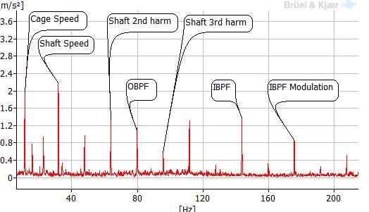 شکل 14: بعضی از فرکانسهای خرابی یاتاقانها که قابل محاسبه هستند، در تصویر مشخص شدهاند ]8[