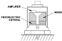 شکل 6: اجزای یک حسگر ارتعاشی شتاب سنج ]2[